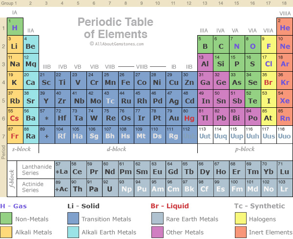 What I Learned In Chemistry Life In Limbo